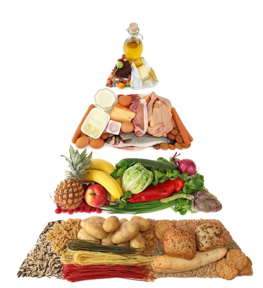 С чего начать похудение дома - пищевая пирамида