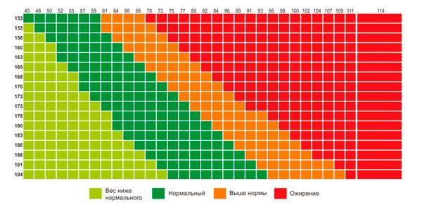 График индекса массы тела