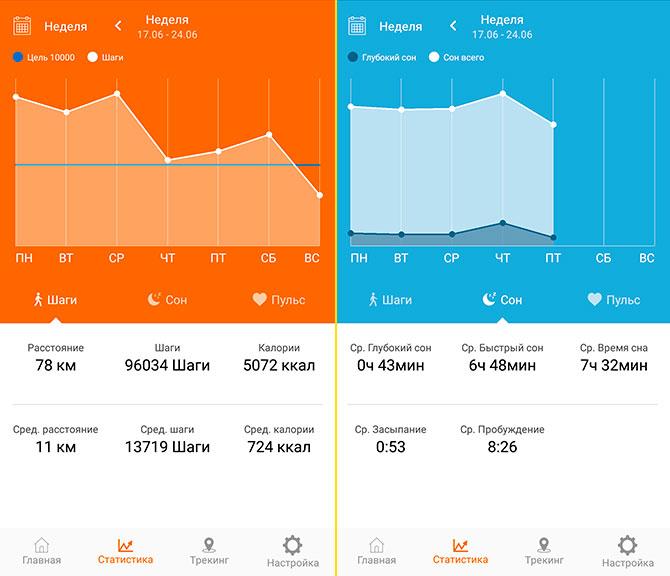 Недельный график шагов и сна в приложении Canyon Fit